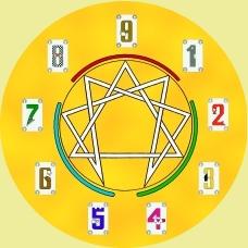 Enneagramm-Symbol